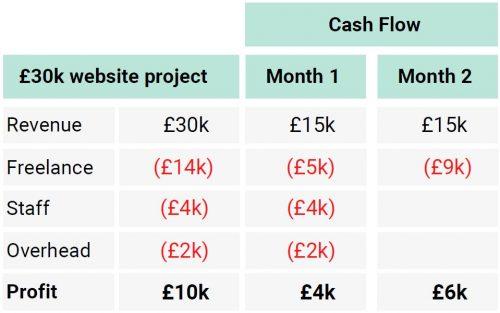 profit cash project cash table